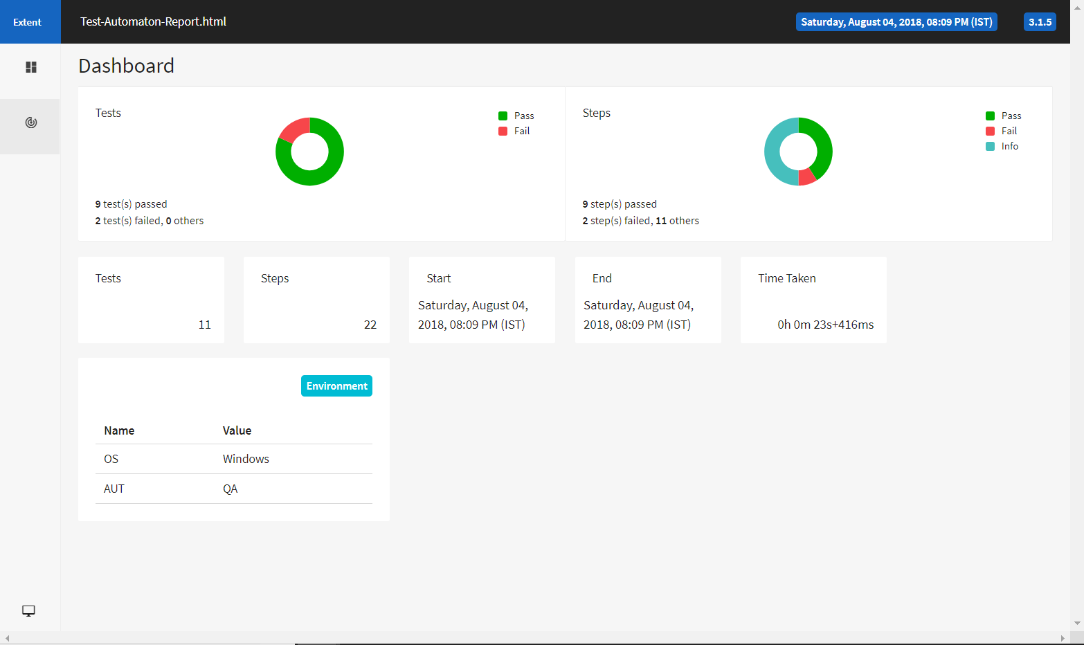 Extent report dashboard view
